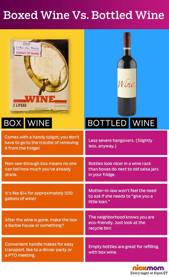 Box vs bottle chart